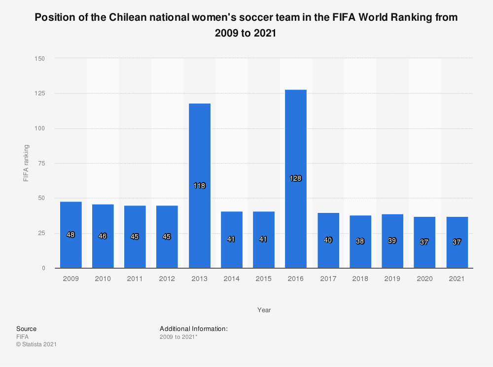 Statistic: Position of the Chilean national women's soccer team in the FIFA World Ranking from 2009 to 2019 | Statista