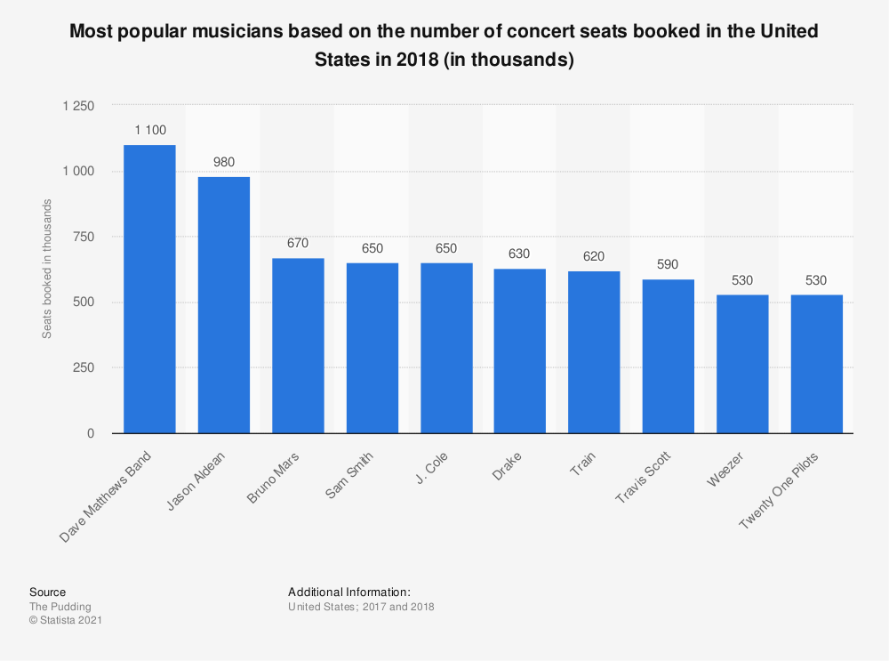 Statistic: Most popular musicians based on the number of concert seats booked in the United States in 2018 (in thousands) | Statista