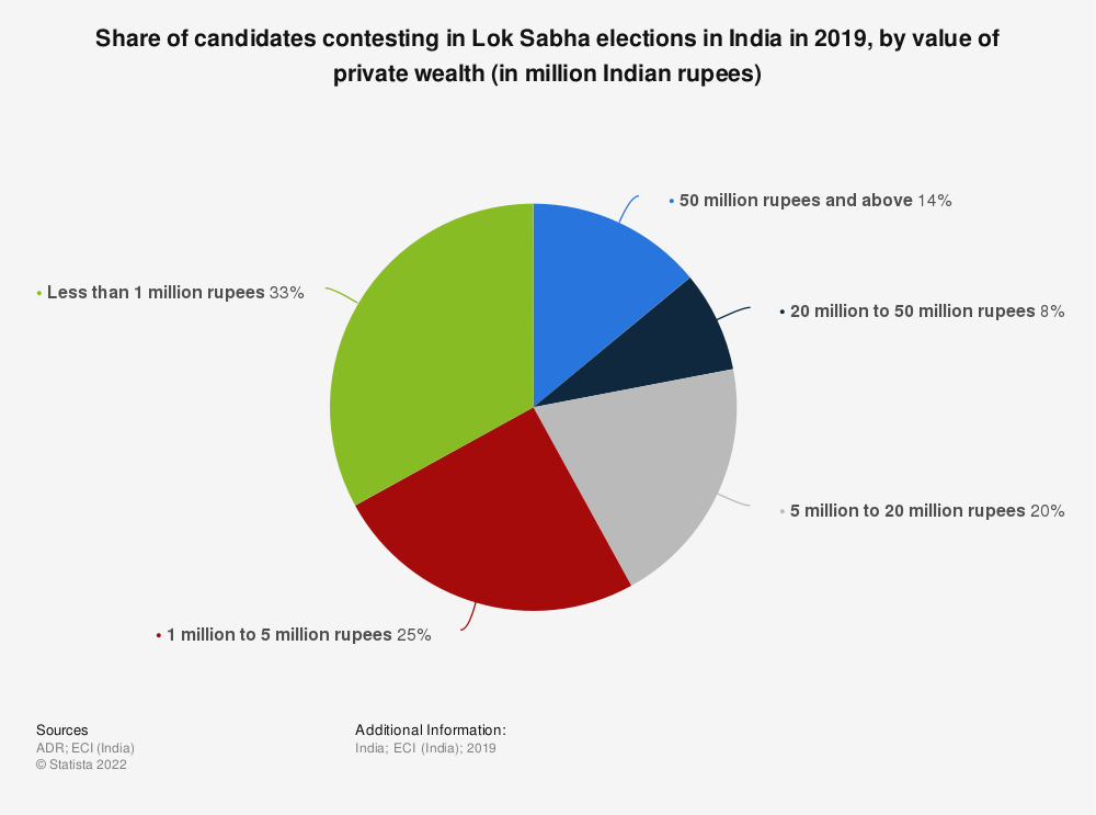 Statistic: Share of candidates contesting in Lok Sabha elections in India in 2019, by value of private wealth (in million Indian rupees) | Statista