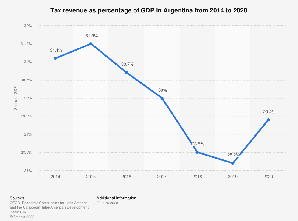 Statistic: Tax revenue as percentage of GDP in Argentina from 2012 to 2017 | Statista