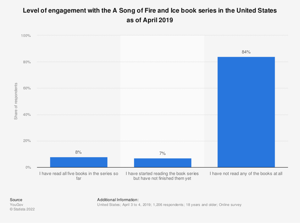 Statistic: Level of engagement with the A Song of Fire and Ice book series in the United States as of April 2019 | Statista