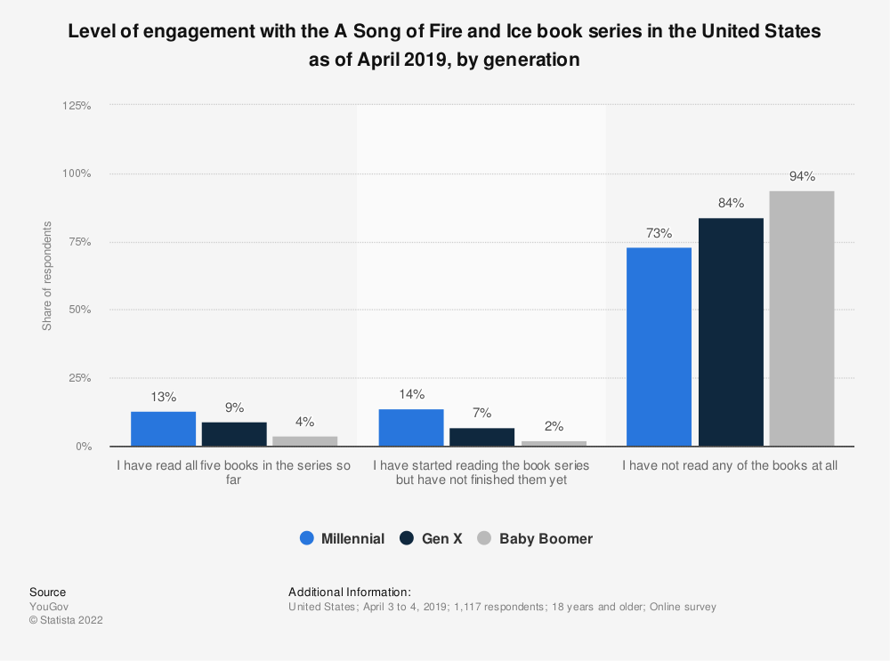Statistic: Level of engagement with the A Song of Fire and Ice book series in the United States as of April 2019, by generation | Statista