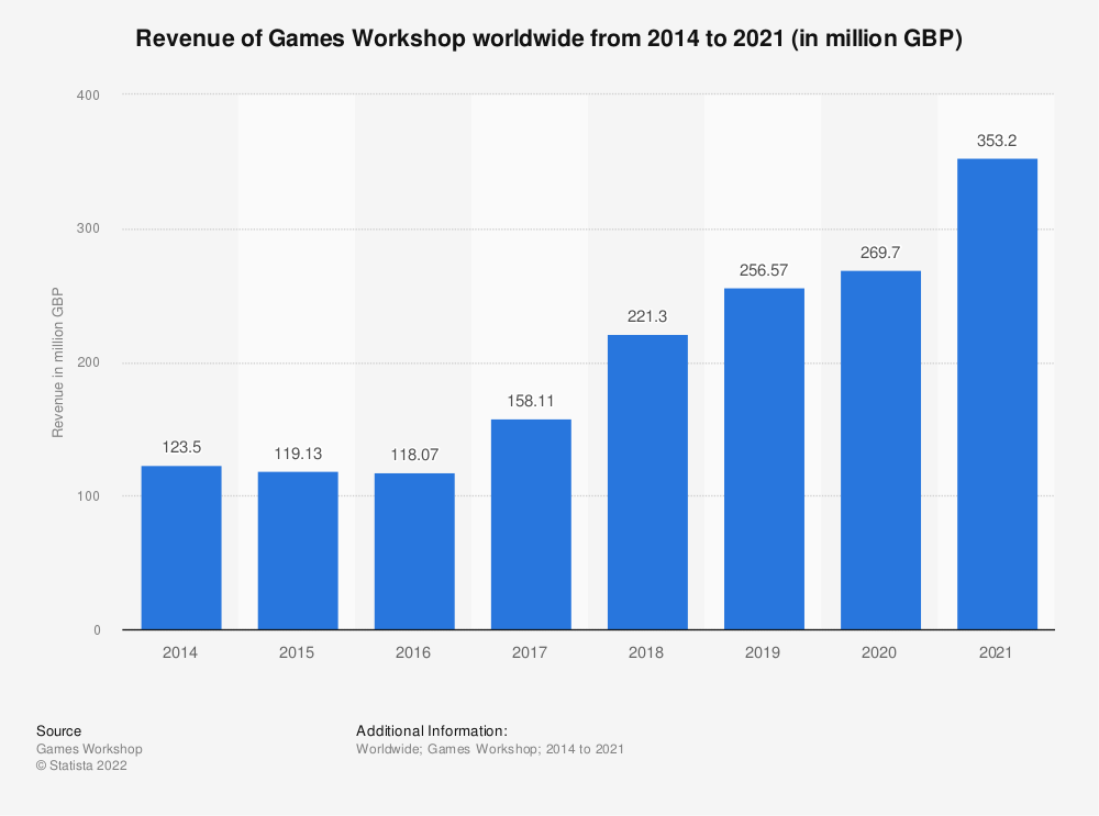 Statistic: Revenue of Games Workshop worldwide from 2014 to 2019 (in million GBP) | Statista