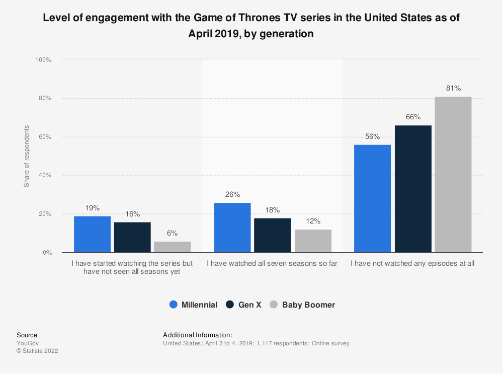 Statistic: Level of engagement with the Game of Thrones TV series in the United States as of April 2019, by generation | Statista