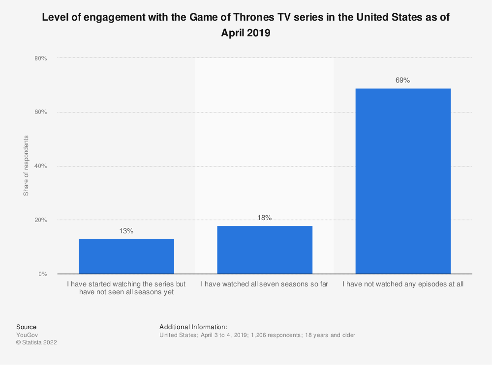 Statistic: Level of engagement with the Game of Thrones TV series in the United States as of April 2019 | Statista