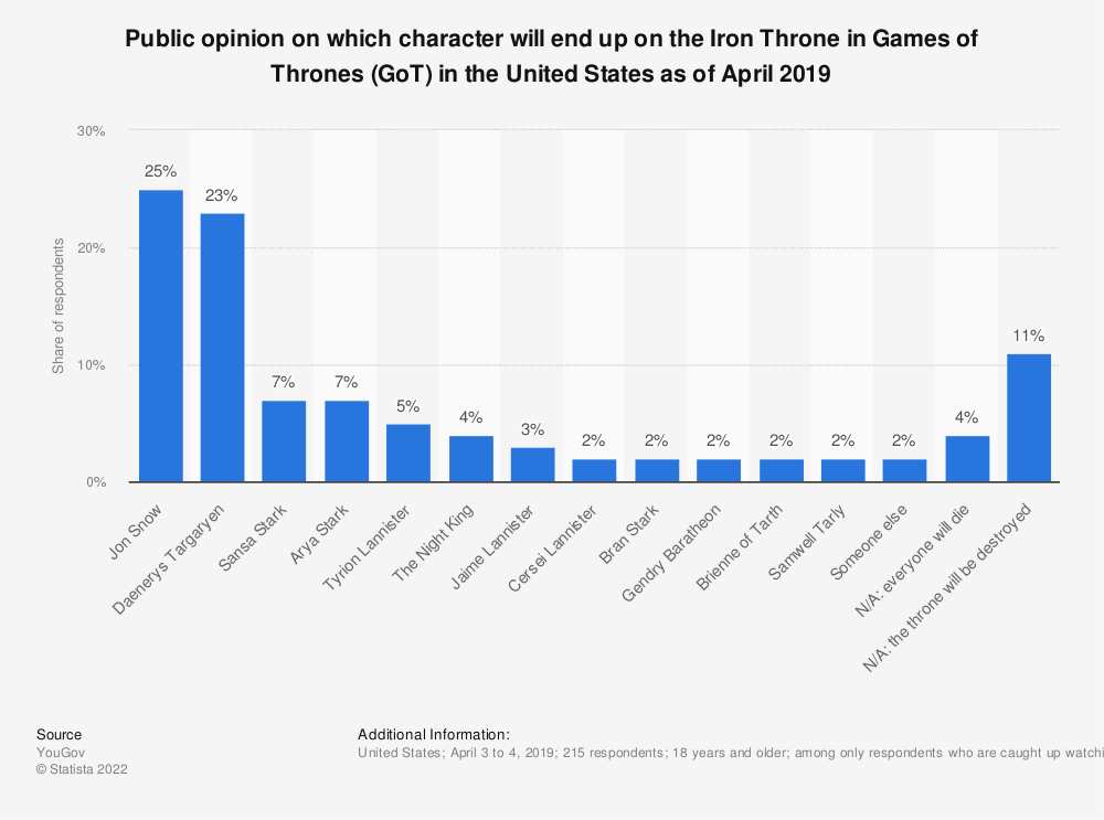 Statistic: Public opinion on which character will end up on the Iron Throne in Games of Thrones (GoT) in the United States as of April 2019 | Statista