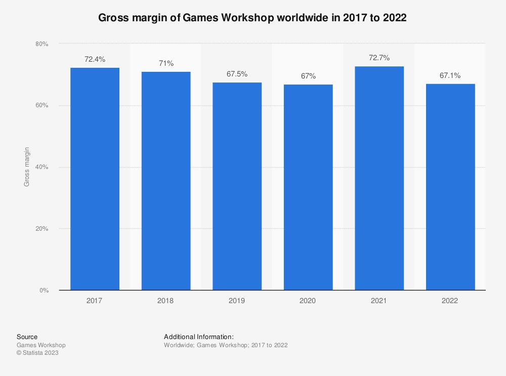 Statistic: Gross margin of Games Workshop worldwide in 2017 and 2018 | Statista