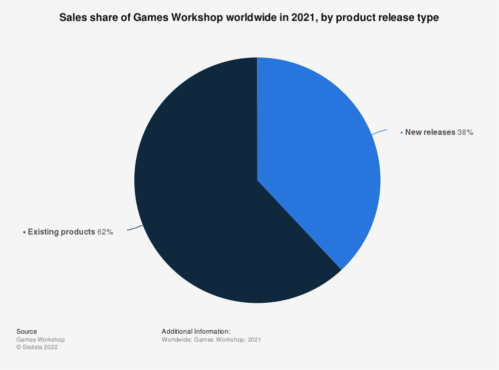 Statistic: Sales share of Games Workshop worldwide in 2018, by product release type | Statista