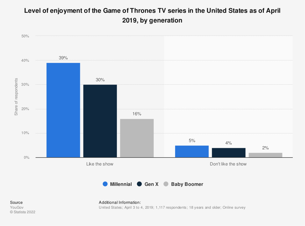 Statistic: Level of enjoyment of the Game of Thrones TV series in the United States as of April 2019, by generation | Statista