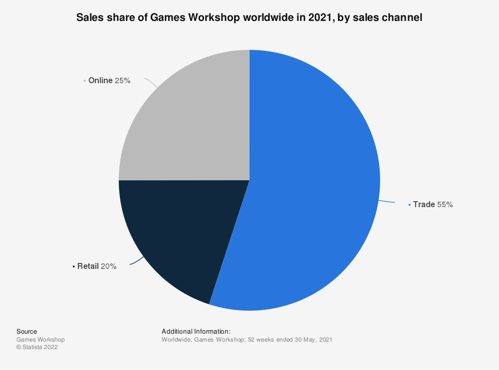 Statistic: Sales share of Games Workshop worldwide in 2019, by sales channel   Statista