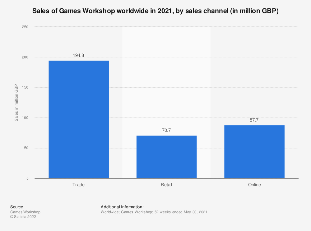 Statistic: Sales of Games Workshop worldwide in 2019, by sales channel (in million GBP) | Statista
