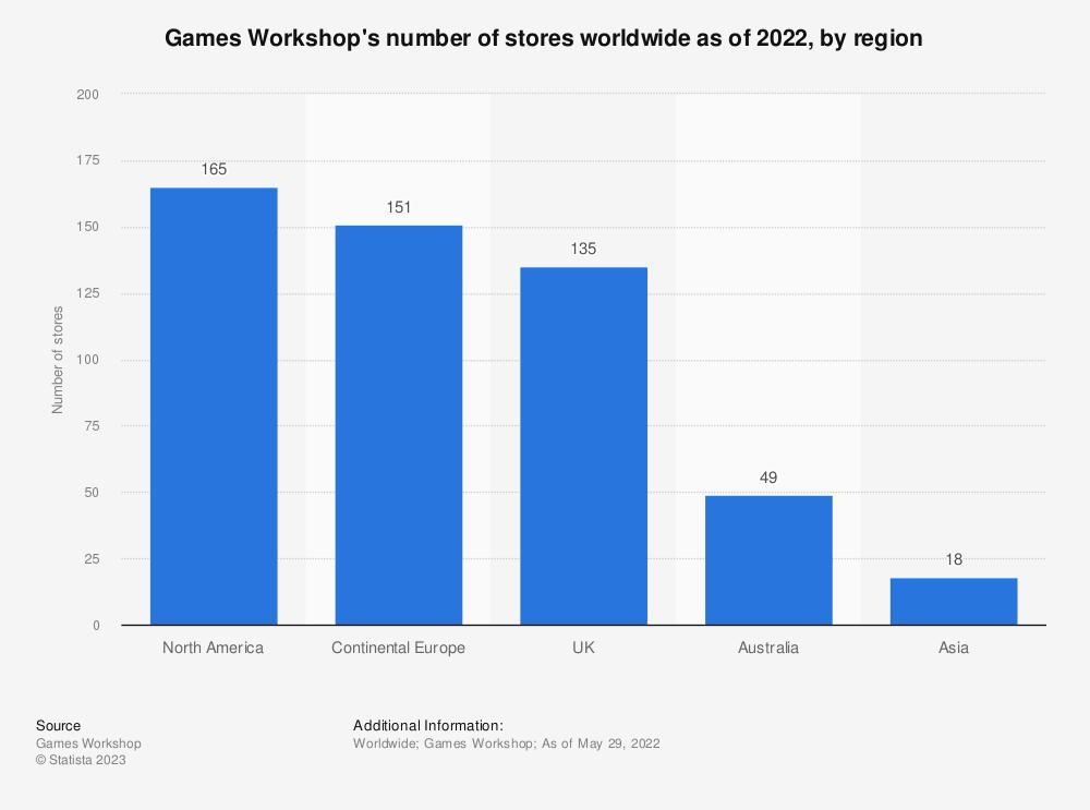 Statistic: Games Workshop's number of stores worldwide as of 2019, by region | Statista