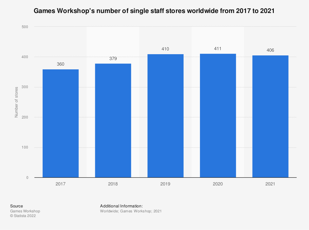 Statistic: Games Workshop's number of one man stores worldwide from 2017 to 2019 | Statista