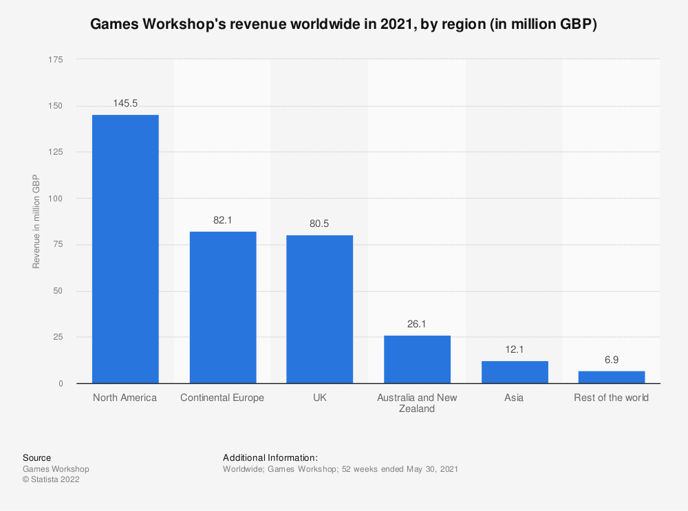 Statistic: Games Workshop's revenue worldwide in 2019, by region (in million GBP) | Statista
