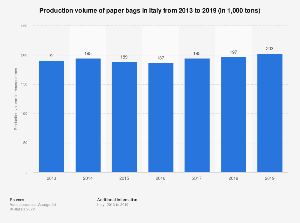 Statistic: Production volume of paper bags in Italy from 2013 to 2019 (in 1,000 tons) | Statista