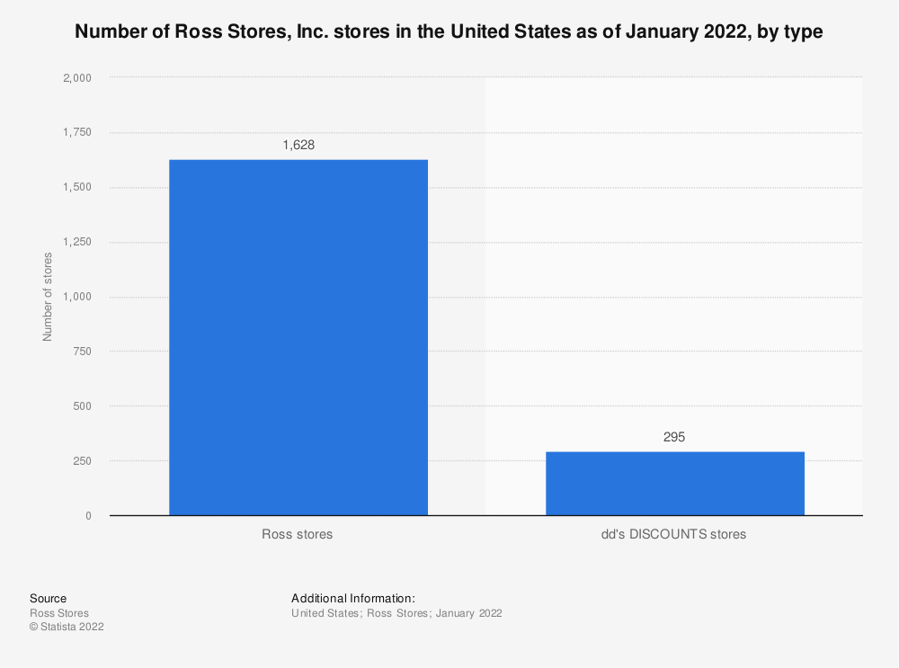 Statistic: Number of Ross Stores, Inc. stores in the United States as of 2019, by type | Statista
