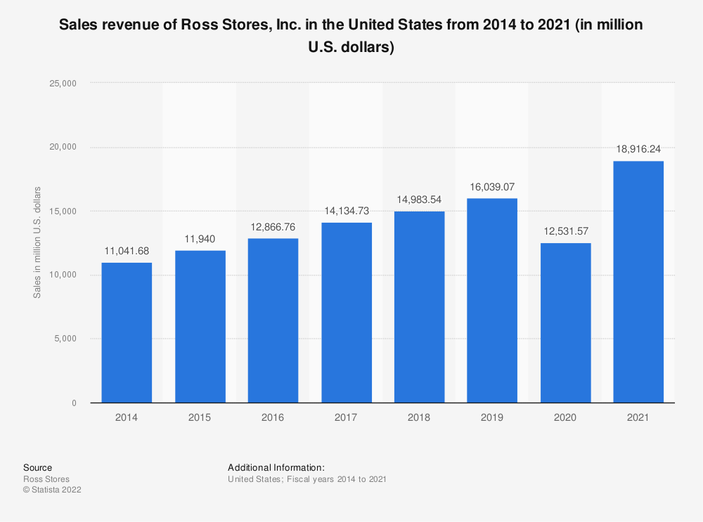 Statistic: Sales revenue of Ross Stores, Inc. in the United States from 2014 to 2020 (in million U.S. dollars) | Statista
