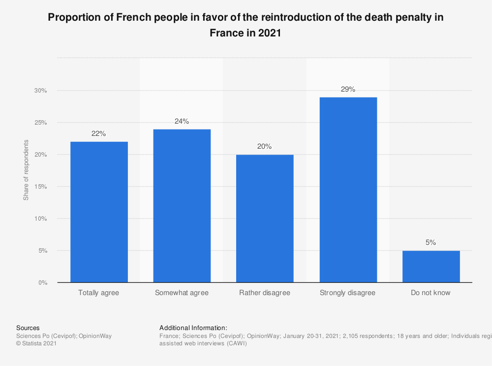 Statistic: Proportion of French people in favor of the reintroduction of the death penalty in France in 2017 | Statista