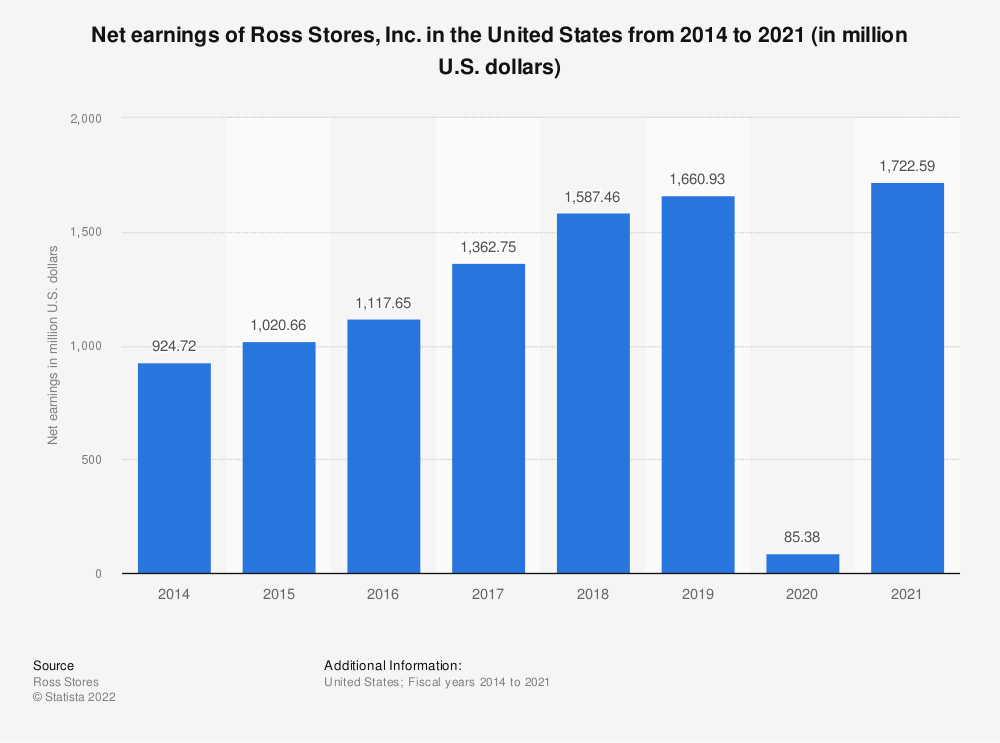 Statistic: Net earnings of Ross Stores, Inc. in the United States from 2014 to 2018 (in million U.S. dollars) | Statista
