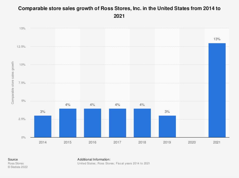 Statistic: Comparable store sales growth of Ross Stores, Inc. in the United States from 2014 to 2019 | Statista