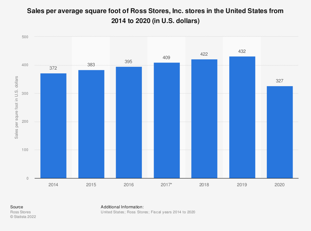 Statistic: Sales per average square foot of Ross Stores, Inc. stores in the United States from 2014 to 2018 (in U.S. dollars) | Statista