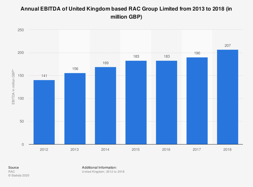 Statistic: Annual EBITDA of United Kingdom based RAC Group Limited from 2013 to 2018 (in million GBP) | Statista