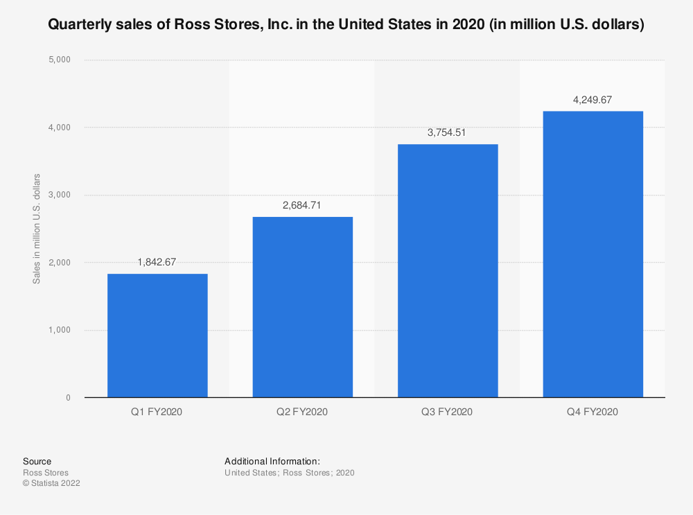 Statistic: Quarterly sales of Ross Stores, Inc. in the United States in 2020 (in million U.S. dollars) | Statista