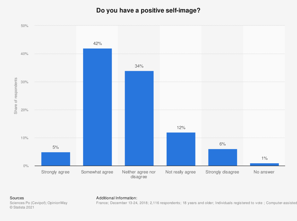 Statistic: Do you have a positive self-image?* | Statista