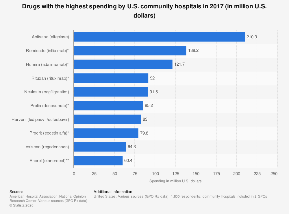 Statistic: Drugs with the highest spending by U.S. community hospitals in 2017 (in million U.S. dollars) | Statista