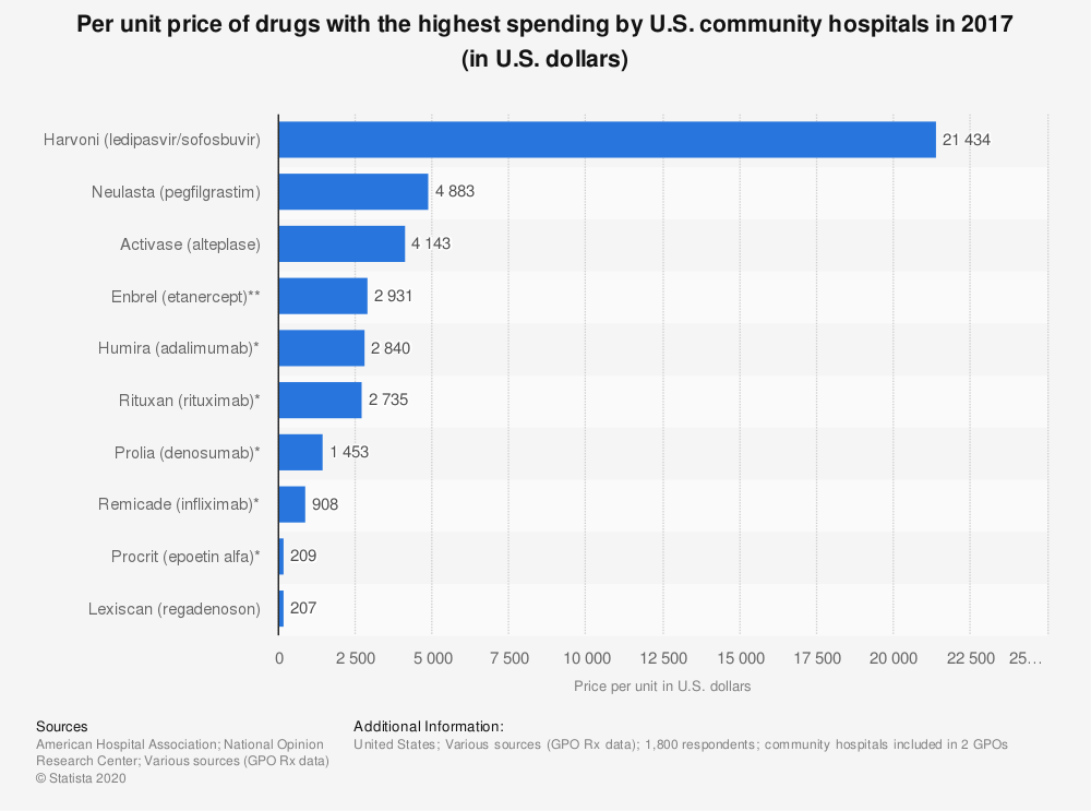 Statistic: Per unit price of drugs with the highest spending by U.S. community hospitals in 2017 (in U.S. dollars) | Statista