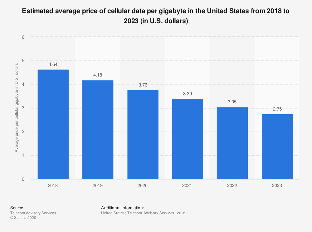 Statistic: Estimated average price of cellular data per gigabyte in the United States from 2018 to 2023 (in U.S. dollars) | Statista