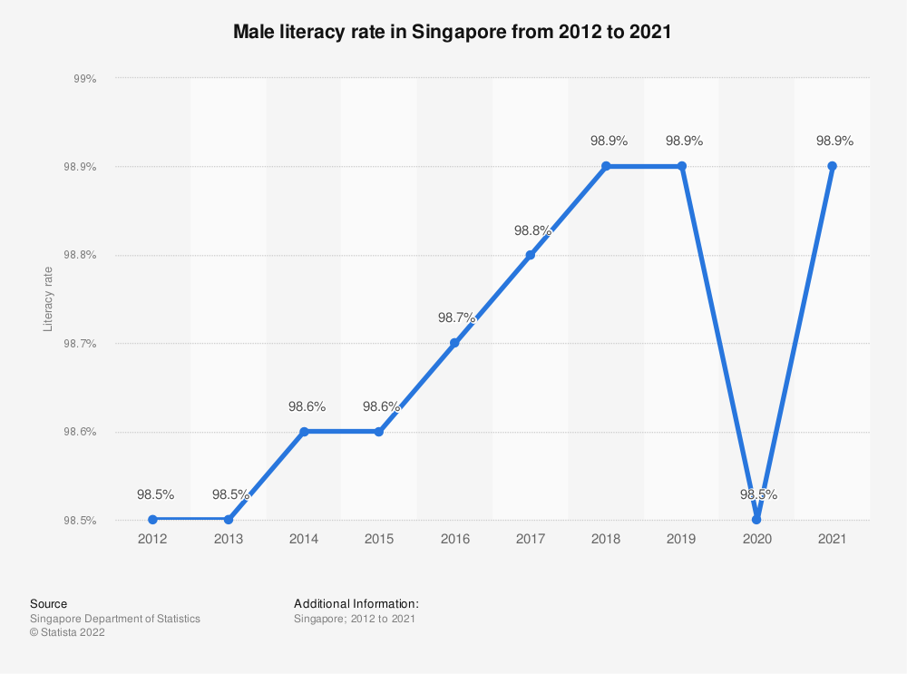 Statistic: Male literacy rate in Singapore from 2000 to 2019 | Statista