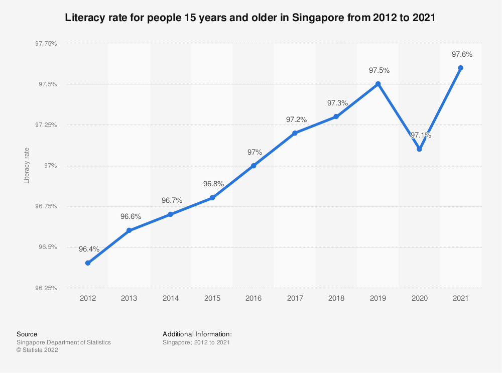 Statistic: Literacy rate for people 15 years and older in Singapore from 2000 to 2019 | Statista