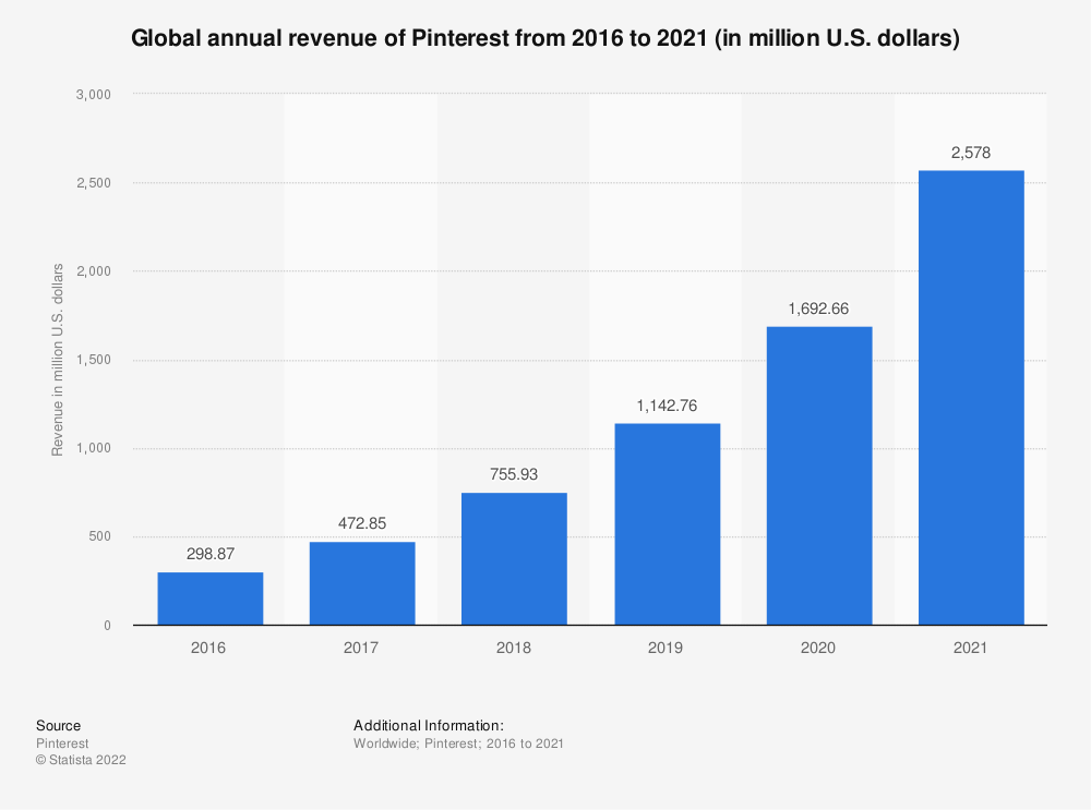 Statistic: Global annual revenue of Pinterest from 2016 to 2019 (in million U.S. dollars) | Statista
