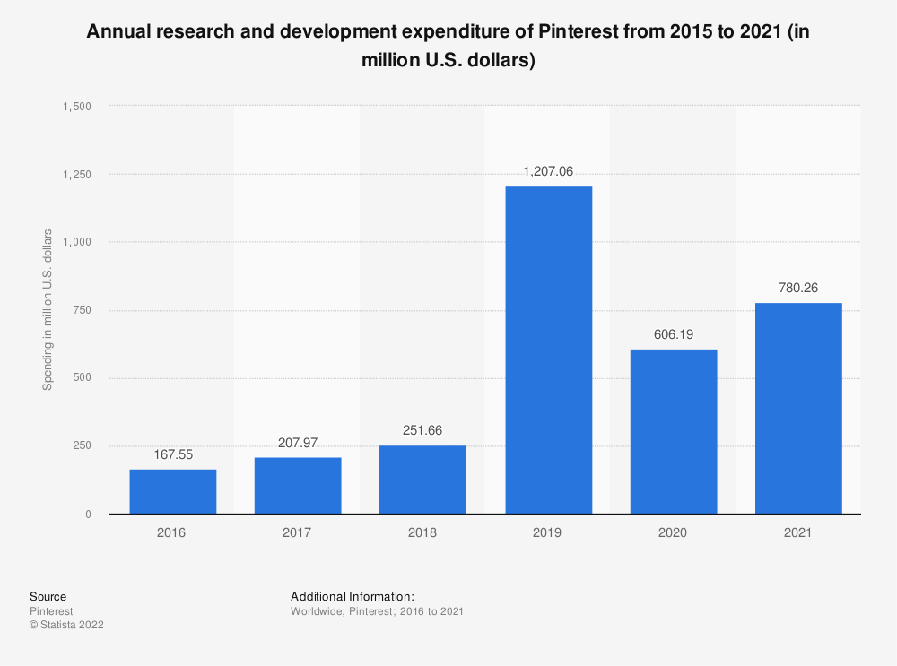 Statistic: Annual research and development expenditure of Pinterest from 2015 to 2019 (in million U.S. dollars) | Statista