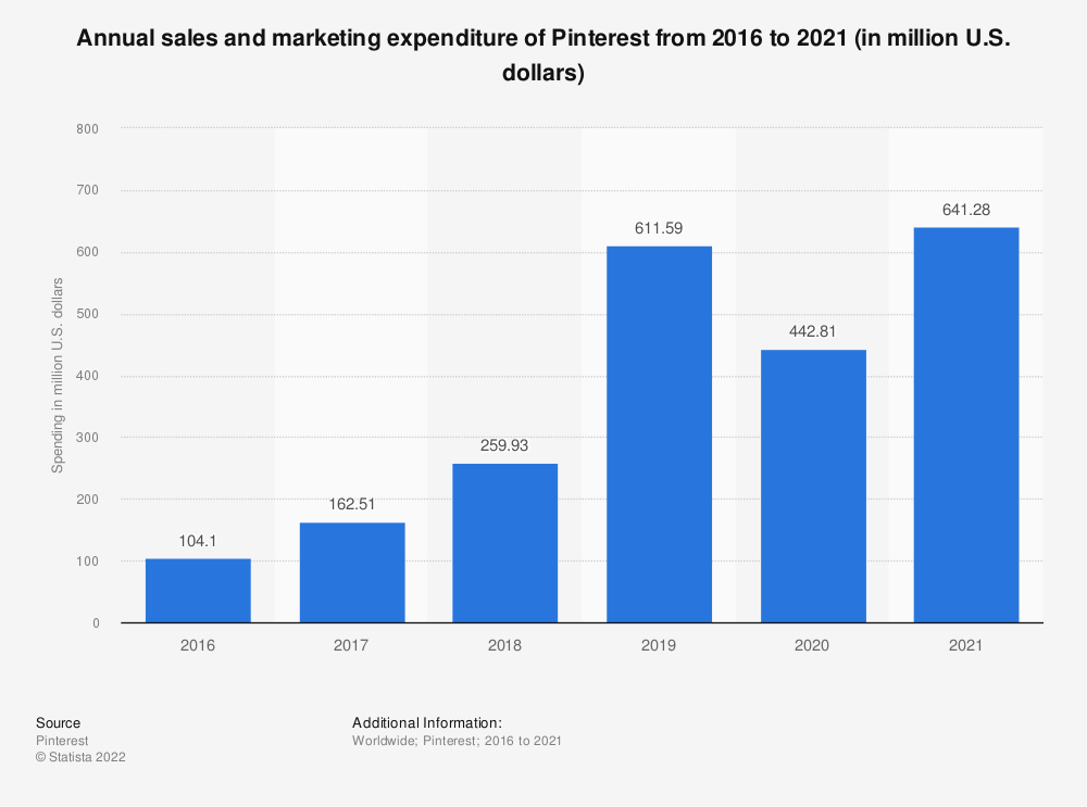 Statistic: Annual sales and marketing expenditure of Pinterest from 2016 to 2019 (in million U.S. dollars) | Statista