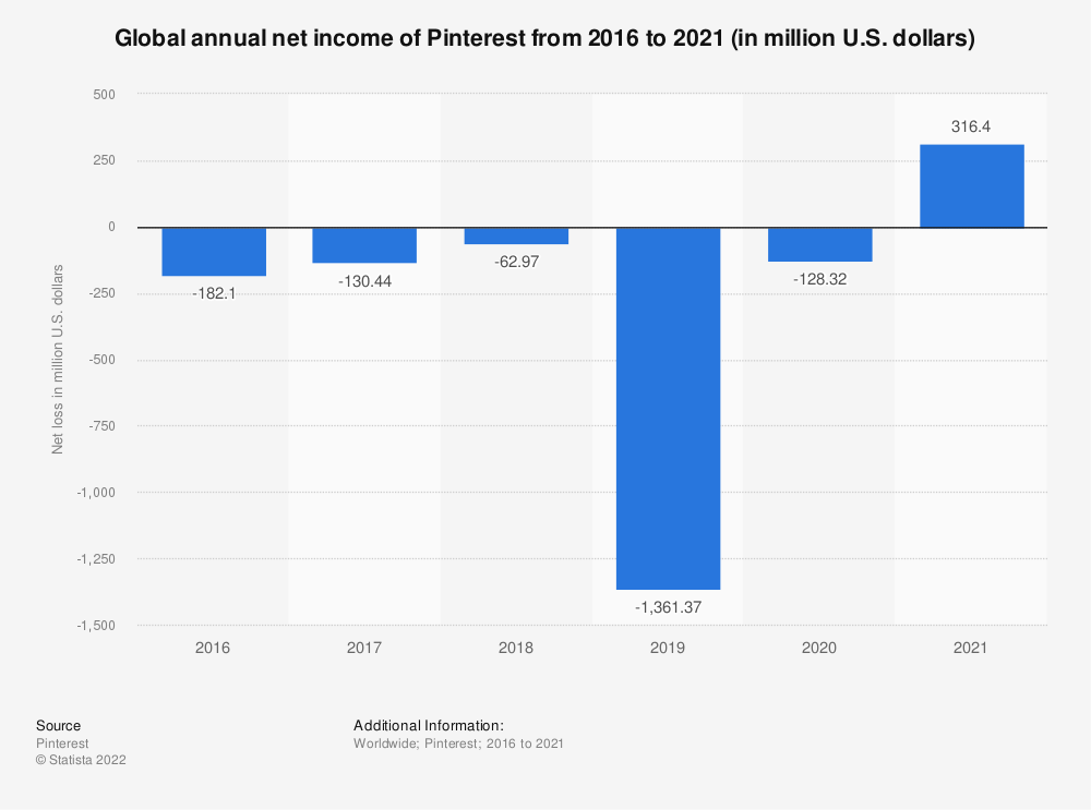 Statistic: Global annual net loss of Pinterest from 2015 to 2018 (in million U.S. dollars) | Statista