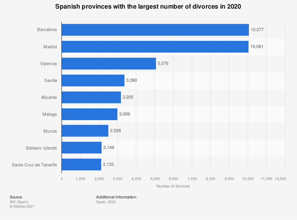 Statistic: Spanish provinces with the largest number of divorces in 2017   Statista