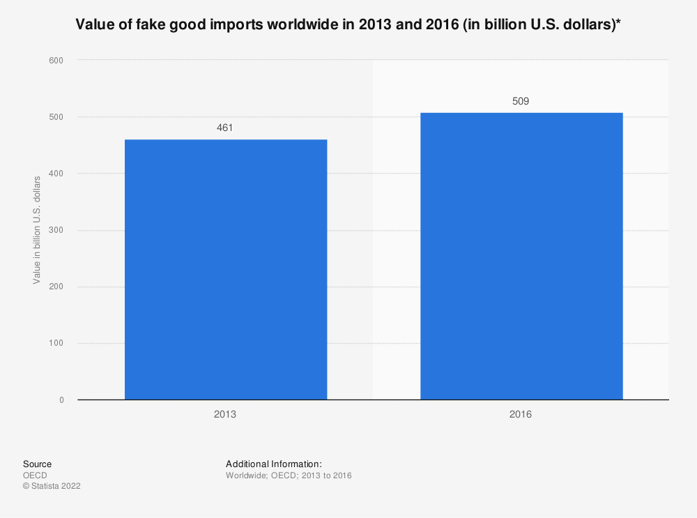 Statistic: Value of fake good imports worldwide in 2013 and 2016 (in billion U.S. dollars)* | Statista