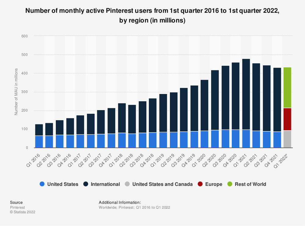 Statistic: Number of monthly active Pinterest users from 1st quarter 2016 to 4th quarter 2019, by region (in millions) | Statista