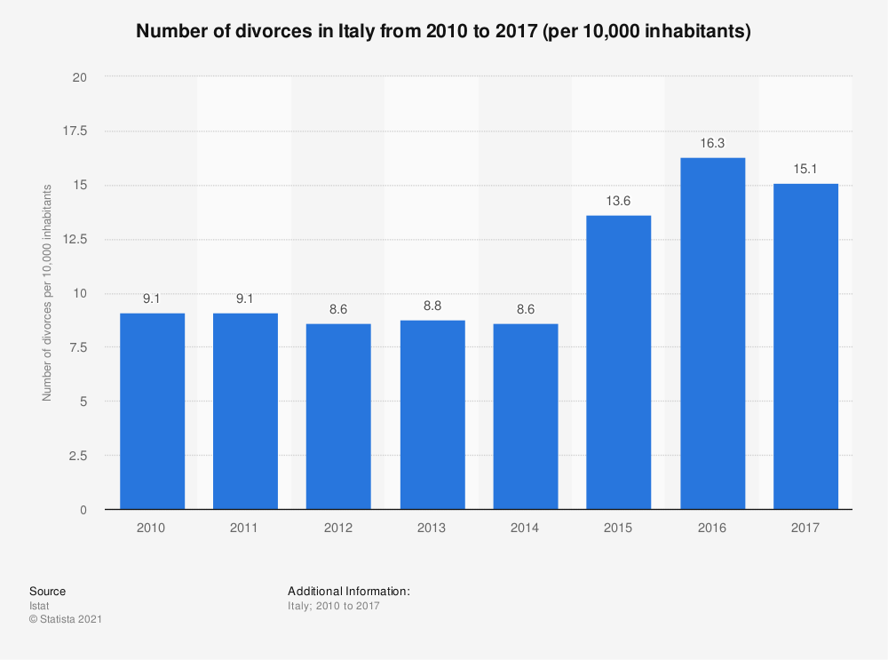 Statistic: Number of divorces in Italy from 2010 to 2017 (per 10,000 inhabitants) | Statista