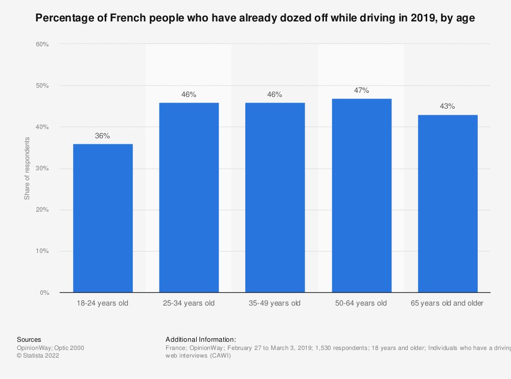 Statistic: Percentage of French people who have already dozed off while driving in 2019, by age  | Statista