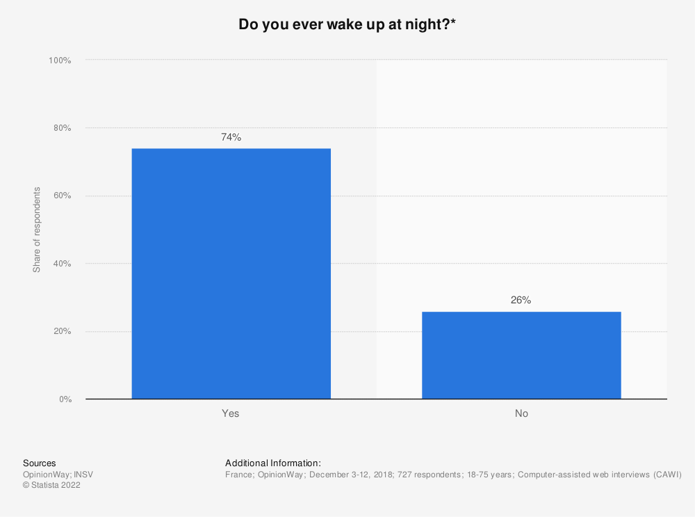 Statistic: Do you ever wake up at night?*   Statista