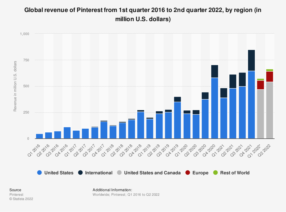 Statistic: Global revenue of Pinterest from 1st quarter 2016 to 1st quarter 2020, by region (in million U.S. dollars) | Statista