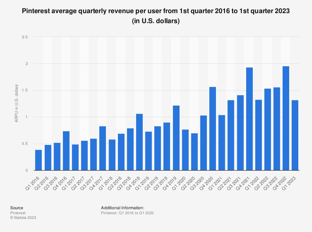 Statistic: Pinterest's average quarterly revenue per user from 1st quarter 2016 to 1st quarter 2019 (in U.S. dollars) | Statista