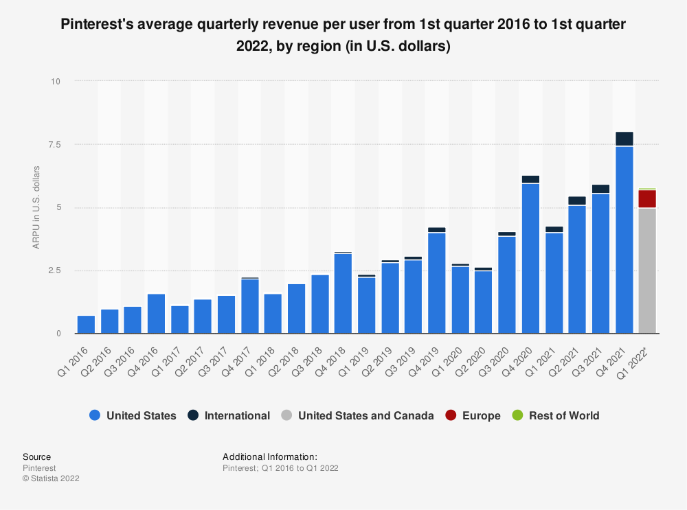 Statistic: Pinterest's average quarterly revenue per user from 1st quarter 2016 to 4th quarter 2019, by region (in U.S. dollars) | Statista