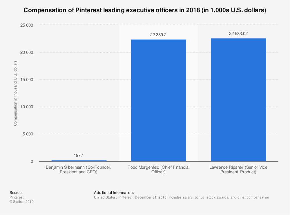 Statistic: Compensation of Pinterest leading executive officers in 2018 (in 1,000s U.S. dollars) | Statista