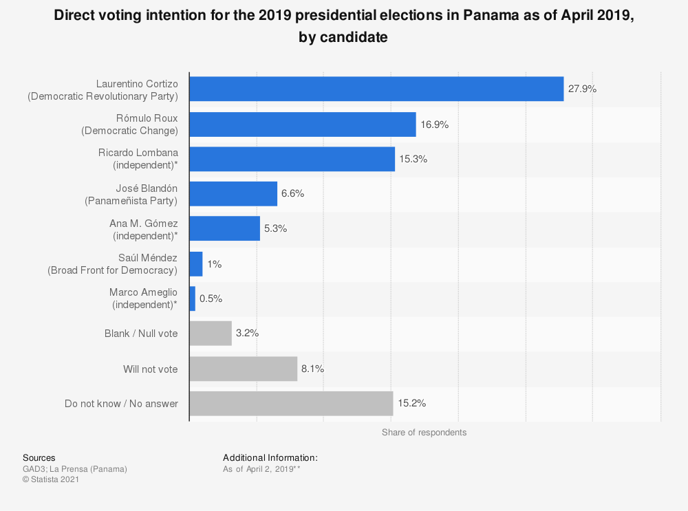 Statistic: Direct voting intention for the 2019 presidential elections in Panama as of April 2019, by candidate | Statista