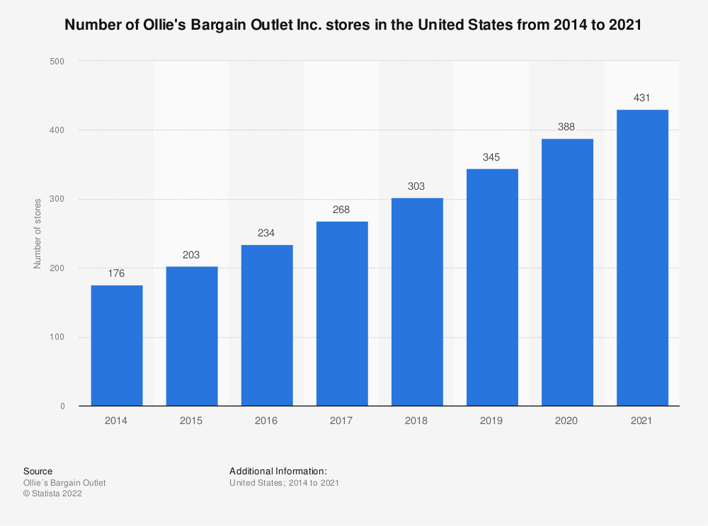 Statistic: Number of stores of Ollie's Bargain Outlet Inc. in the United States from 2014 to 2019 | Statista
