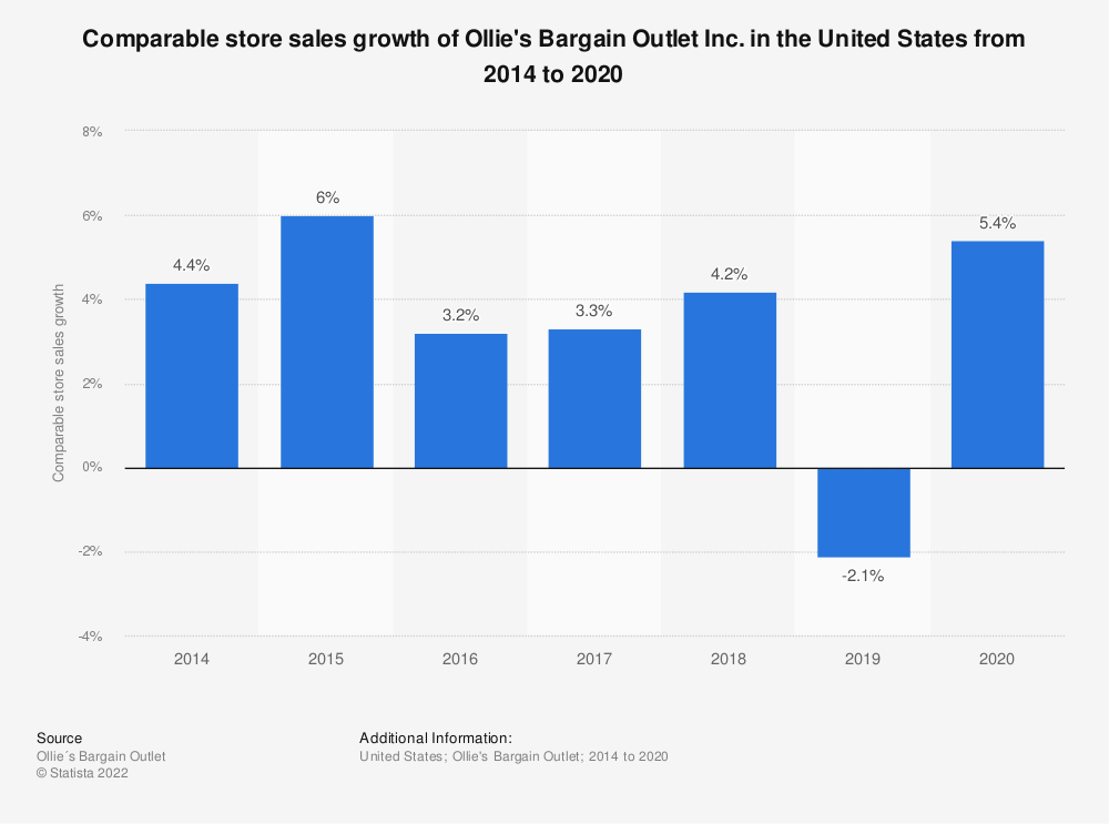 Statistic: Comparable store sales growth of Ollie's Bargain Outlet Inc. in the United States from 2014 to 2019 | Statista